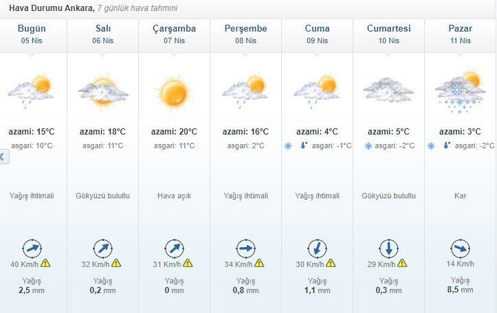 Başkentte hava bu hafta nasıl olacak?