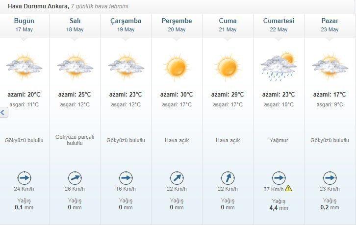 Başkentte bu hafta hava nasıl olacak?